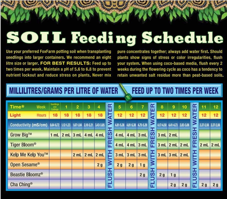 foxfarm-canada-soil-schedule.PNG