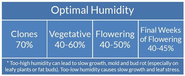 cannabis-humidity-chart