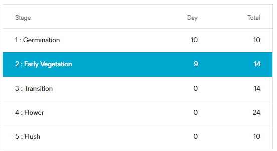 Current Grobo Schedule as of 022121